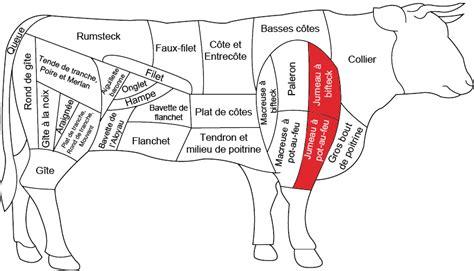 jumeaux de bœuf boucherie charcuterie fromagerie carnivor carnivor