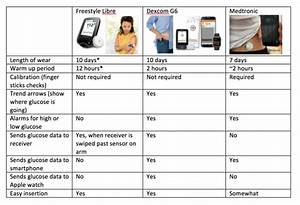Medtronic Insulin Pump Instructions
