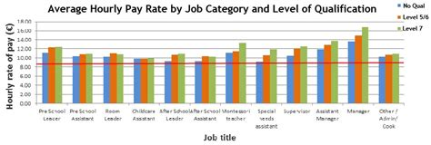 early childhood ireland salary survey  early