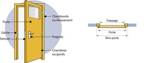 largeur porte interieur standard 0 placer une porte int233rieure plan it evtod