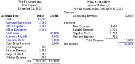 trial balance accounting ii