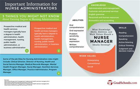 nursing administration graduate programs schools