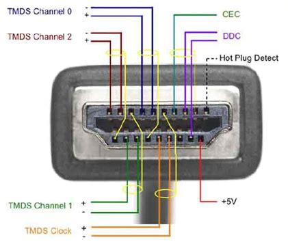 Hdmi Installers Inside Cable
