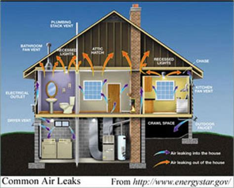 indoor air quality services sierra environmental testing