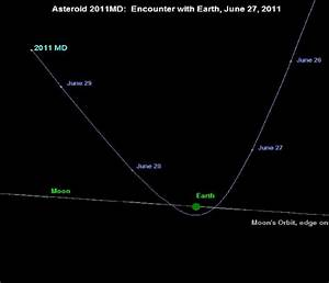 2011 MD asteroid: When and from where will the giant space ...