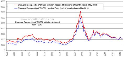 china ssec  inflation  inflation