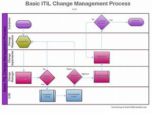 Top result 60 lovely itil change management process for Itil change management process template