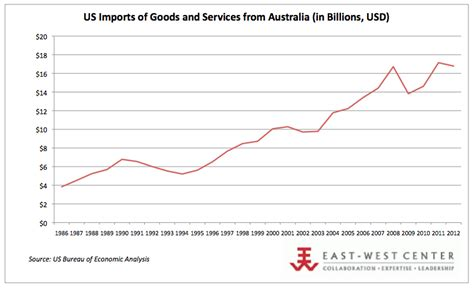 us bureau economic analysis us australia imports and exports matters for