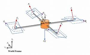 Coordinate Frames And Free Body Diagram Of Tilting
