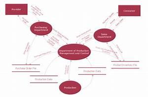 Data Flow Diagram Example  Sample Data Fow Diagram