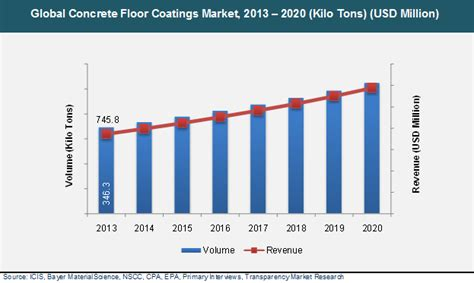 flooring market global concrete floor coatings market will be worth us 1 1 bn by 2020