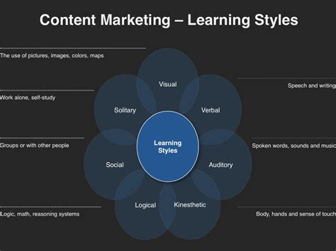 learn marketing content marketing planning template four quadrant gtm