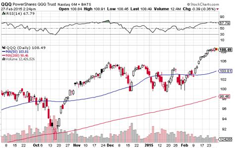 Inverse Etfs To Hedge A Pullback In The Nasdaq