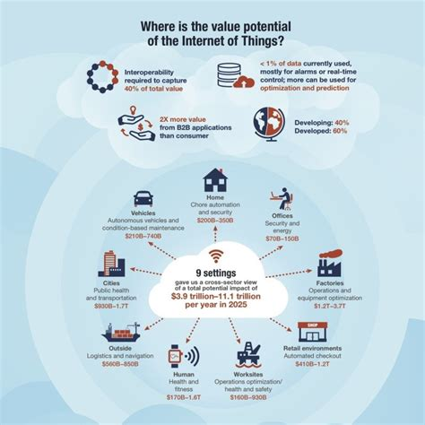 internet things automation benefits office trillion 2025 mckinsey dollar could lives connecting objects huffpost worth services benefit digitizing through bringing
