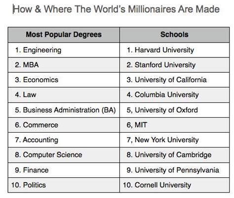 the most popular college degrees earned by millionaires