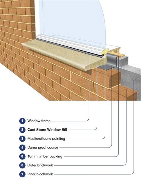 Exterior Window Sill Installation window sill installation search window window