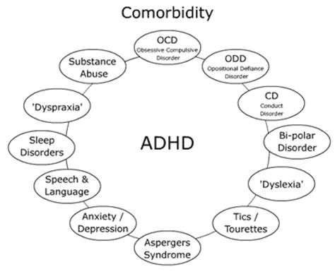 Diagram Of Adhd by Adhd Comorbidities Are The Rule Not The Exception Added