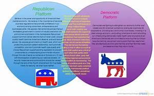 Republican And Democratic Platform   Venn Diagram
