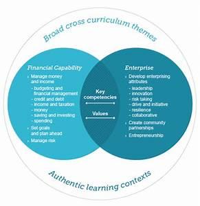 Curriculum  Pedagogy  Learning Environments    Financial