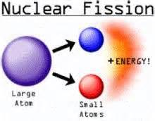 Explanation Diagrams Of Fission : 18 best images about nuclear energy on pinterest nuclear ~ A.2002-acura-tl-radio.info Haus und Dekorationen
