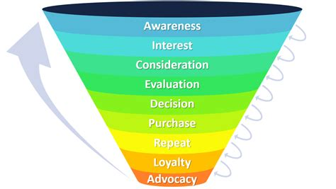 sales funnel marketing funnel explained with exles b2u business to you
