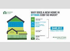 Why Does a New Home in Ottawa Cost so Much? Greater