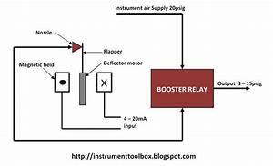 How A Current To Pressure Transducer  I  P  Works