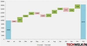 Tutorial: Creat... Waterfall Chart