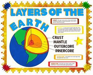 Teacher Poster To Show Layers Of The Earth