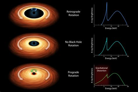 space images   measure  spin   black hole
