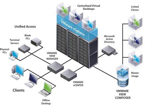 Vmware Diagram Simple outdated vmware horizon view 5 2 composants de
