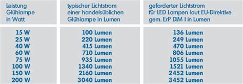60 watt glühbirne wieviel lumen nt led retrofitlen und leuchtmittel led nt len mit e27 e14 sockel