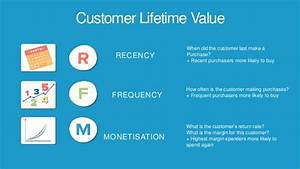 Customer Lifetime Value Berechnen : cultivate day 1 11 30 the role of crm in data driven advertisi ~ Themetempest.com Abrechnung