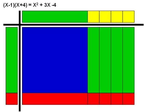 Algebra Tiles For by 17 Best Images About Algebra Lessons On
