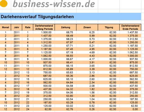 tilgungsdarlehen excel tabelle business wissende