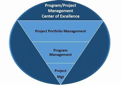 Project Management Program Resources Manage Change Pace