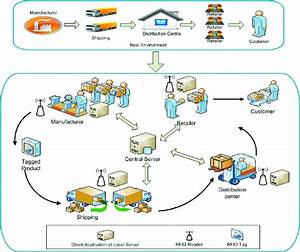Distributed Rfid Supply Chain System