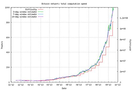 bitcoin mining difficulty bitcoin mining difficulty soars as hashing power nudges 1