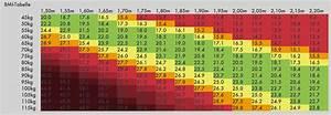 Body Mass Index Berechnen Frau : bmi formel rezeptrechner ~ Themetempest.com Abrechnung
