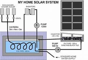 home solar power system design how to solar power your home With home solar power system design