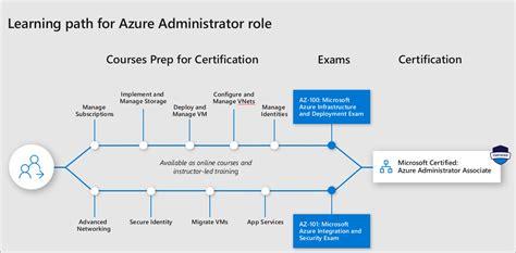 azure certification paths azure cloud