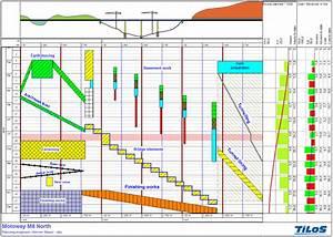 Time U2013distance Diagram