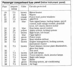 99 Cougar Fuse Panel Diagram