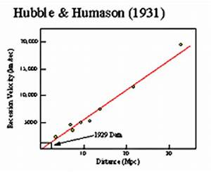 Redshift and Hubble's Law