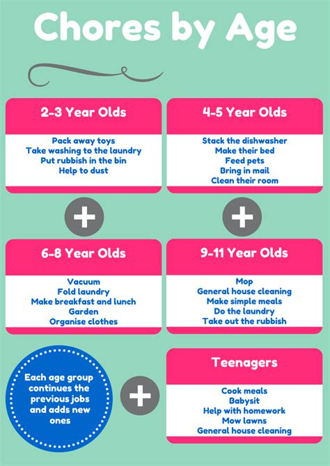 Having children at a young age slightly lowers the risks of infertility and chromosomal abnormalities, and moderately lowers the risk of miscarriage. Age Appropriate Jobs for Kids - Mum's Lounge