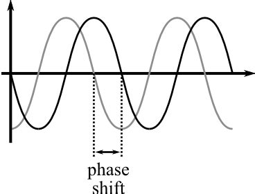 definition of phase shift chegg com