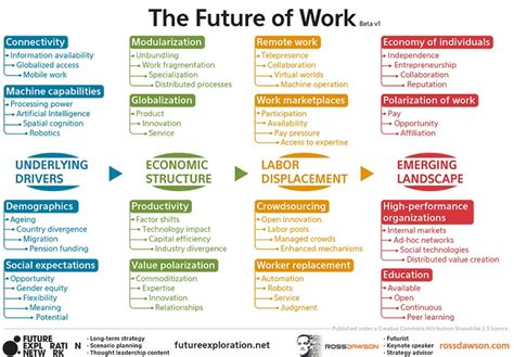 career development theories future of work future work trends frameworks