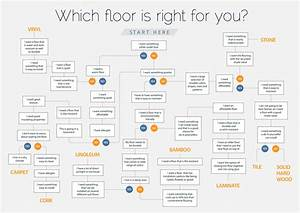 Types Of Flooring And What Are The Different Types Of