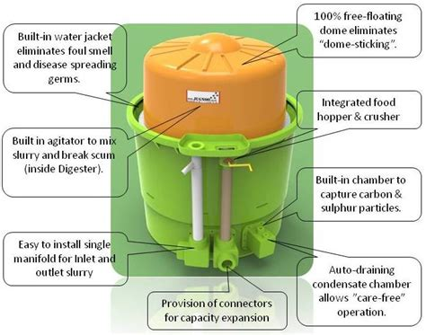 small family size biogas plants