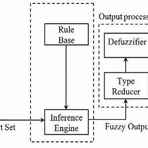 type 2 fuzzy logic system block diagram download With logic block diagram